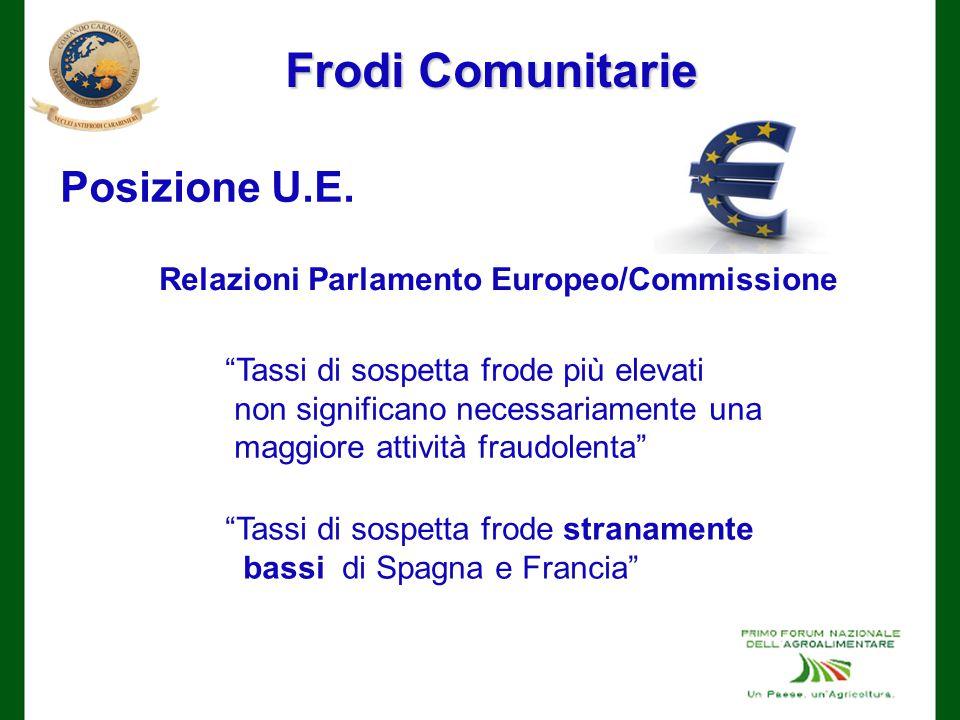 Relazioni Parlamento Europeo/Commissione
