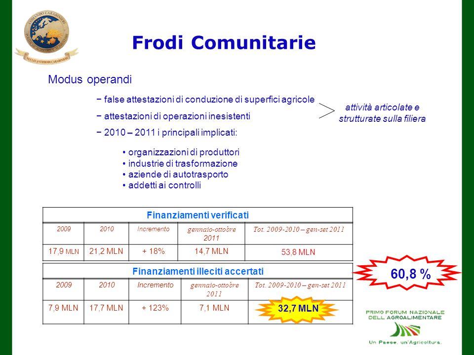 Finanziamenti verificati Finanziamenti illeciti accertati