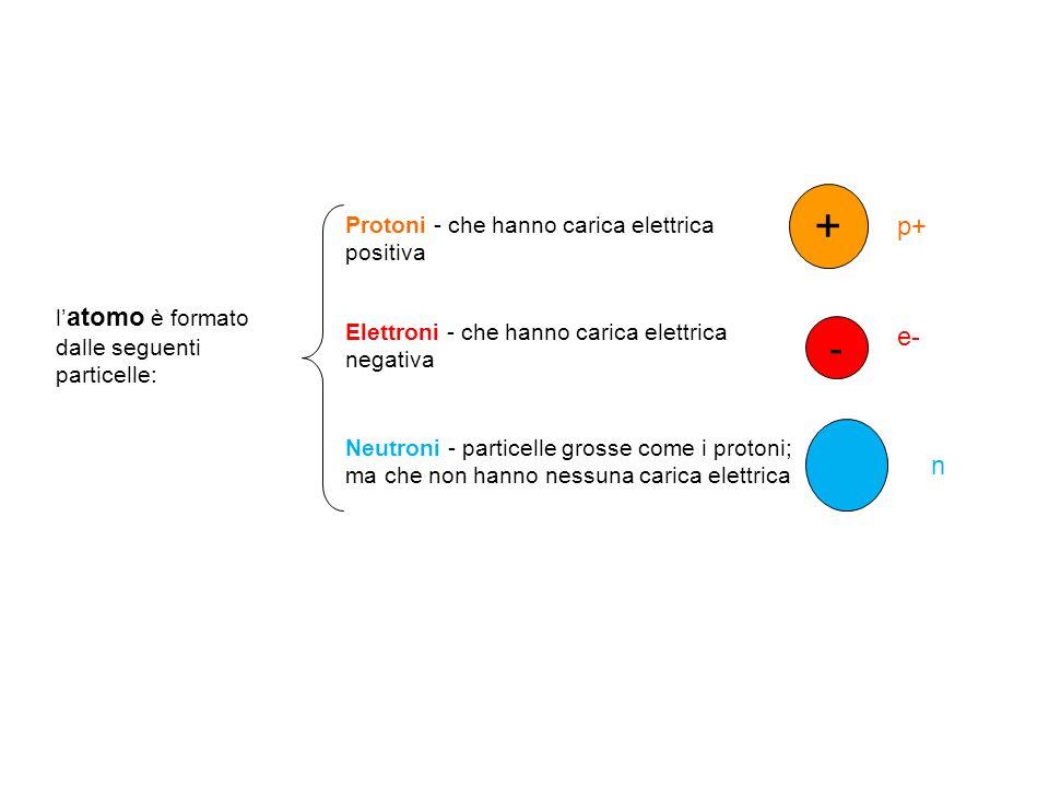 + - p+ e- n Protoni - che hanno carica elettrica positiva