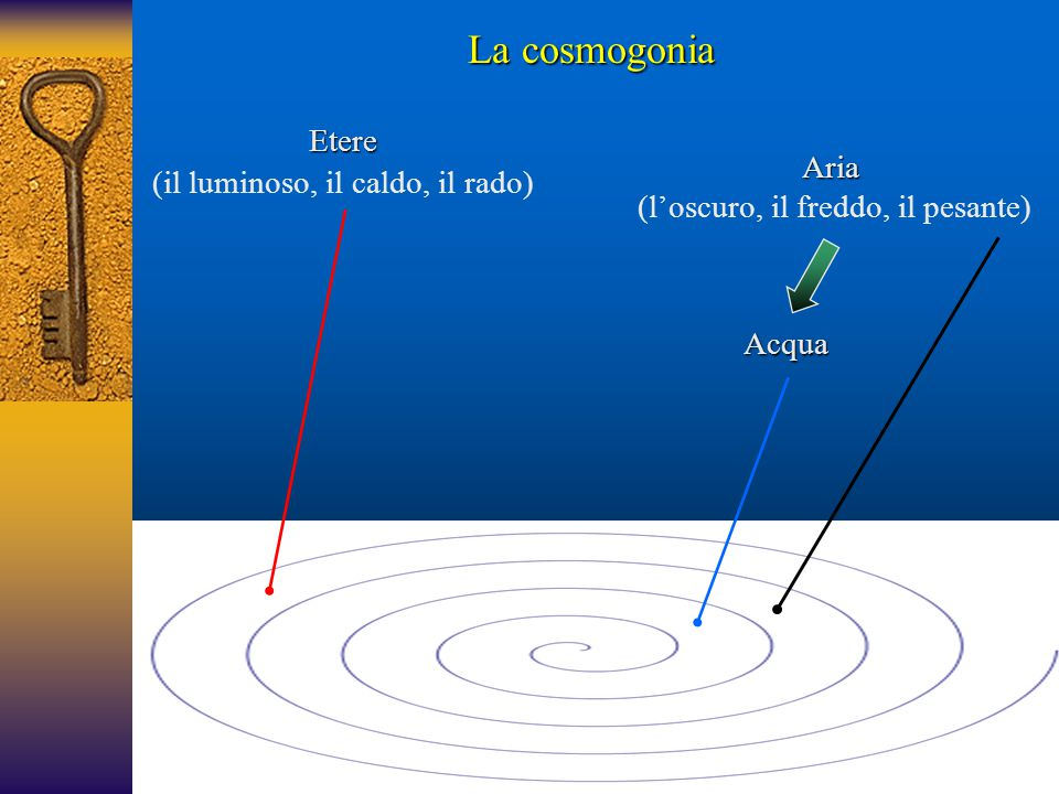 La cosmogonia Etere (il luminoso, il caldo, il rado) Aria