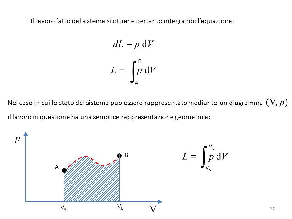 ∫ ∫ dL = p dV L = p dV p L = p dV V