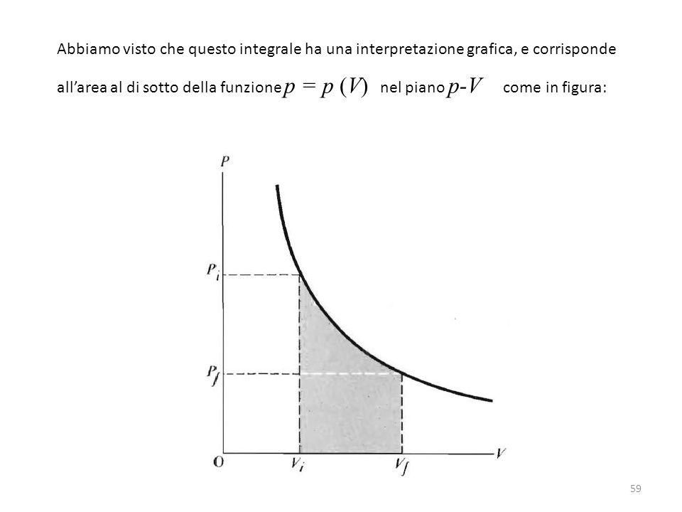 Abbiamo visto che questo integrale ha una interpretazione grafica, e corrisponde