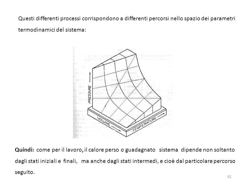 Questi differenti processi corrispondono a differenti percorsi nello spazio dei parametri