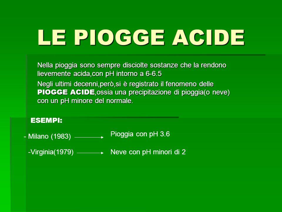 LE PIOGGE ACIDE Nella pioggia sono sempre disciolte sostanze che la rendono lievemente acida,con pH intorno a 6-6.5.