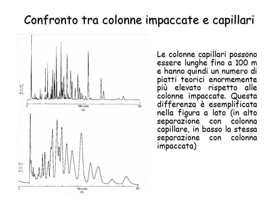 Confronto tra colonne impaccate e capillari