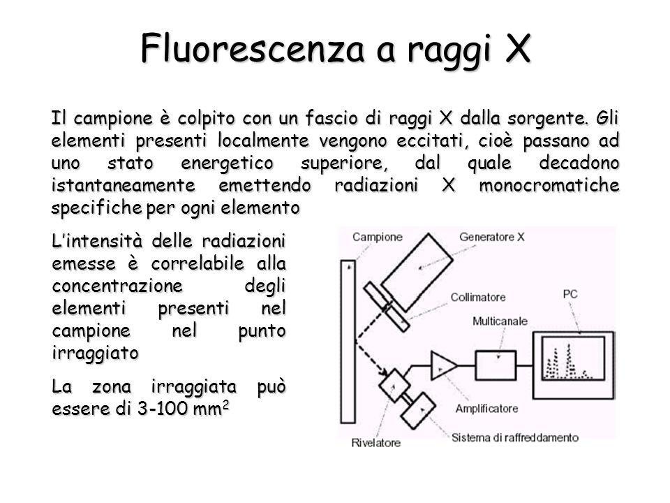 Fluorescenza a raggi X