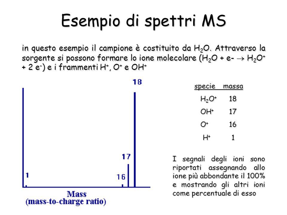 Esempio di spettri MS