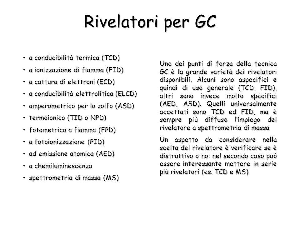 Rivelatori per GC a conducibilità termica (TCD)