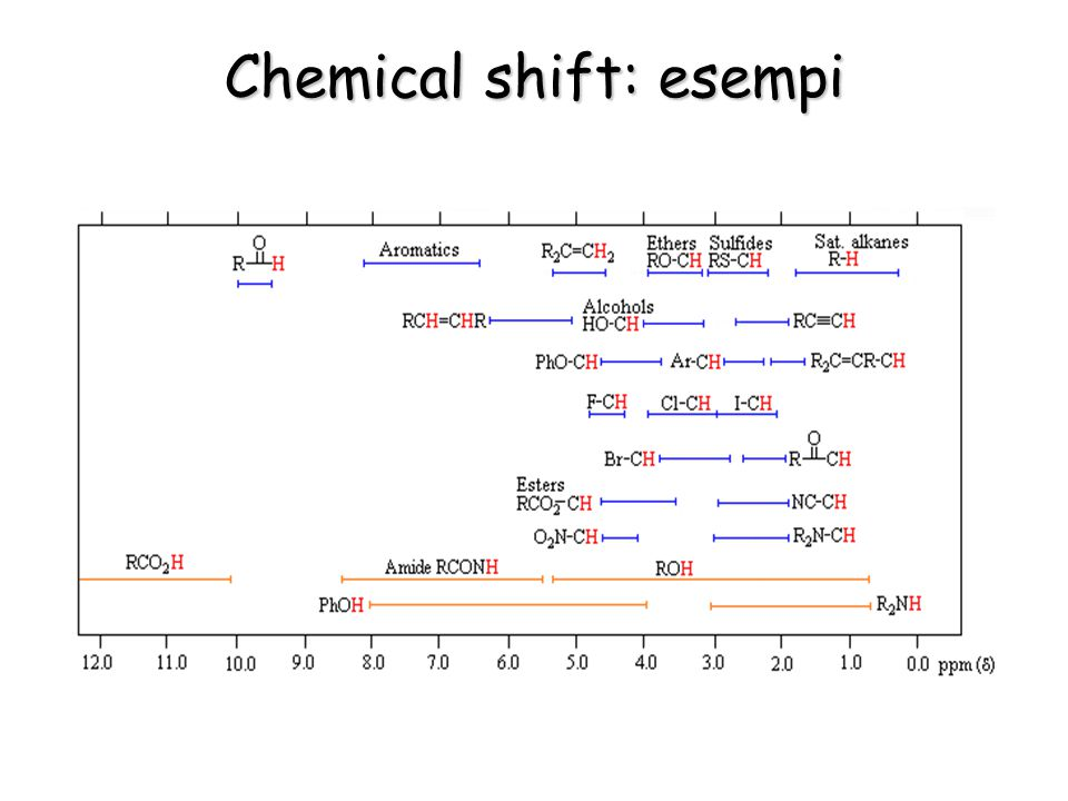 Chemical shift: esempi