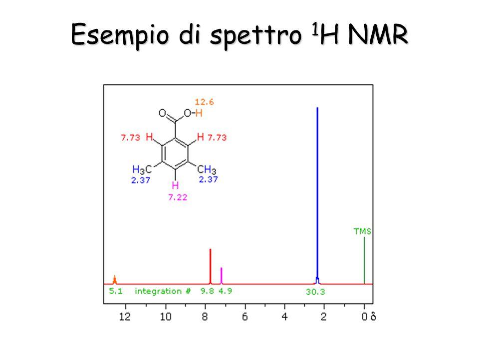 Esempio di spettro 1H NMR