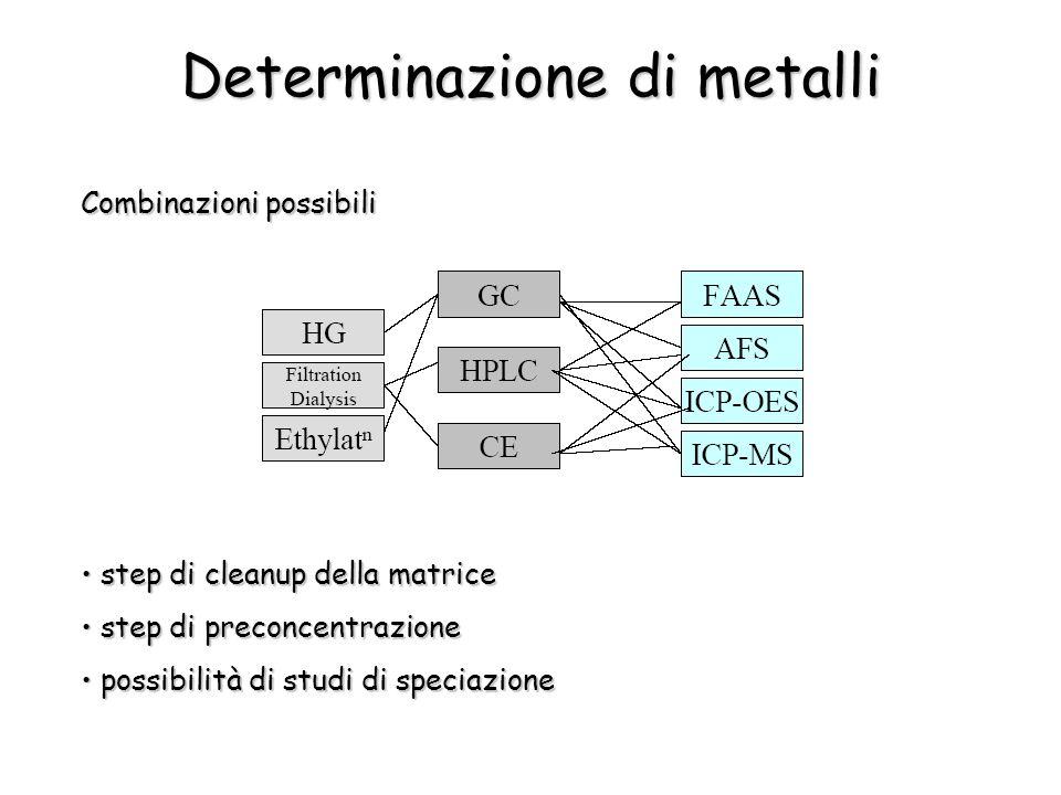 Determinazione di metalli
