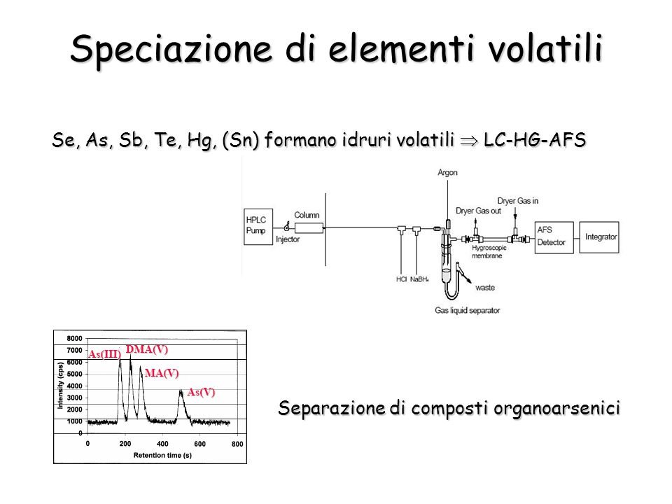Speciazione di elementi volatili
