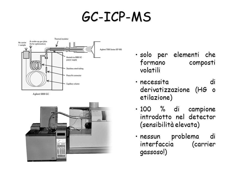 GC-ICP-MS solo per elementi che formano composti volatili