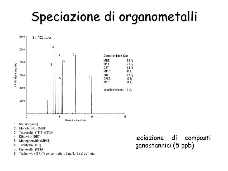 Speciazione di organometalli