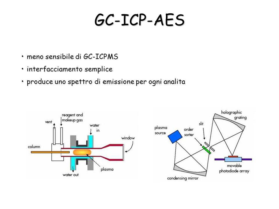 GC-ICP-AES meno sensibile di GC-ICPMS interfacciamento semplice