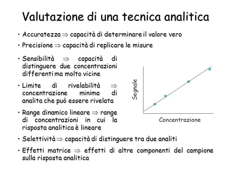 Valutazione di una tecnica analitica