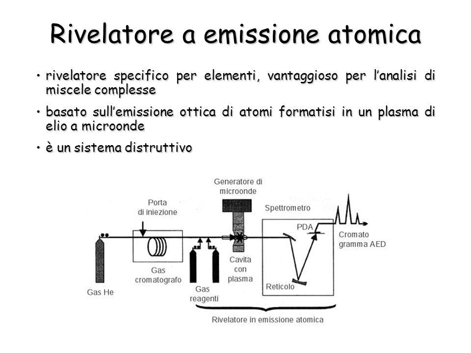 Rivelatore a emissione atomica