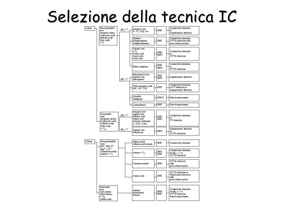 Selezione della tecnica IC