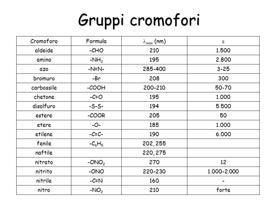 Gruppi cromofori Cromoforo Formula lmax (nm) e aldeide -CHO 210 1.500