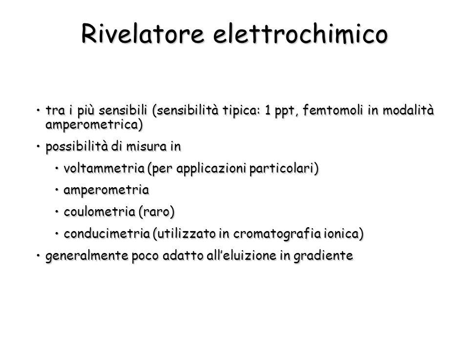 Rivelatore elettrochimico