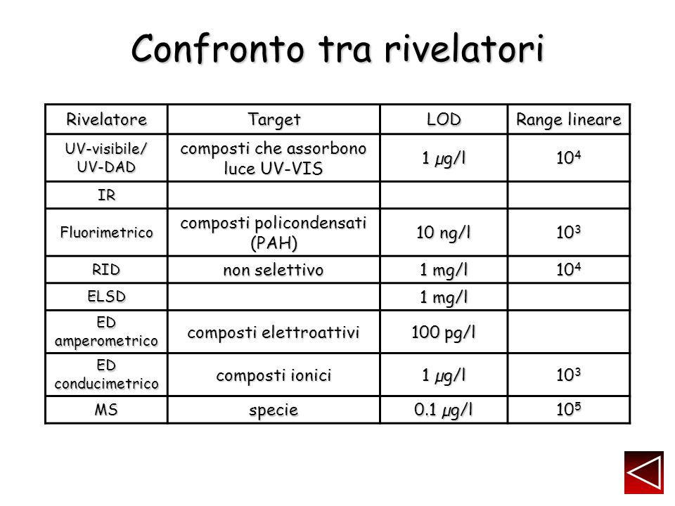 Confronto tra rivelatori