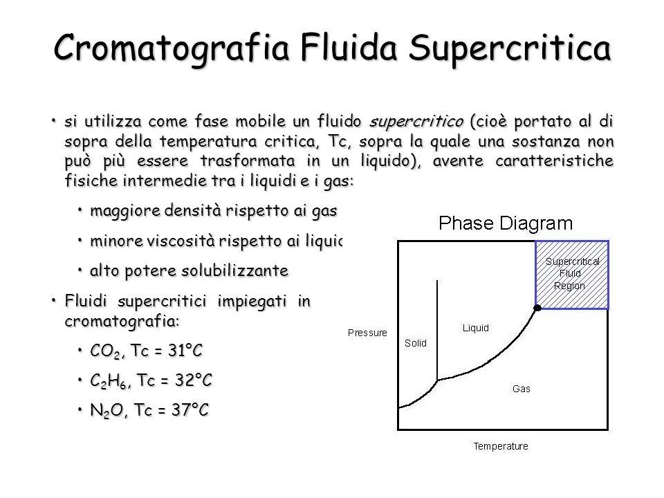 Cromatografia Fluida Supercritica