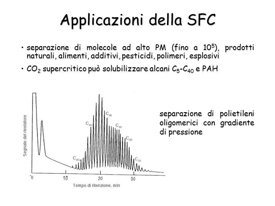 Applicazioni della SFC