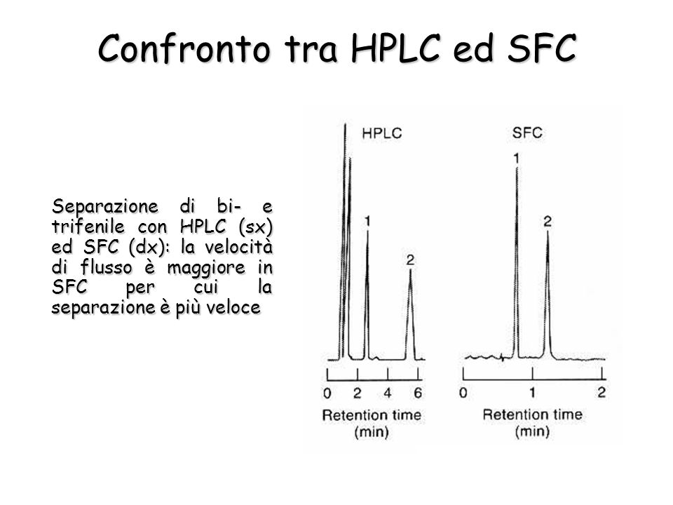 Confronto tra HPLC ed SFC