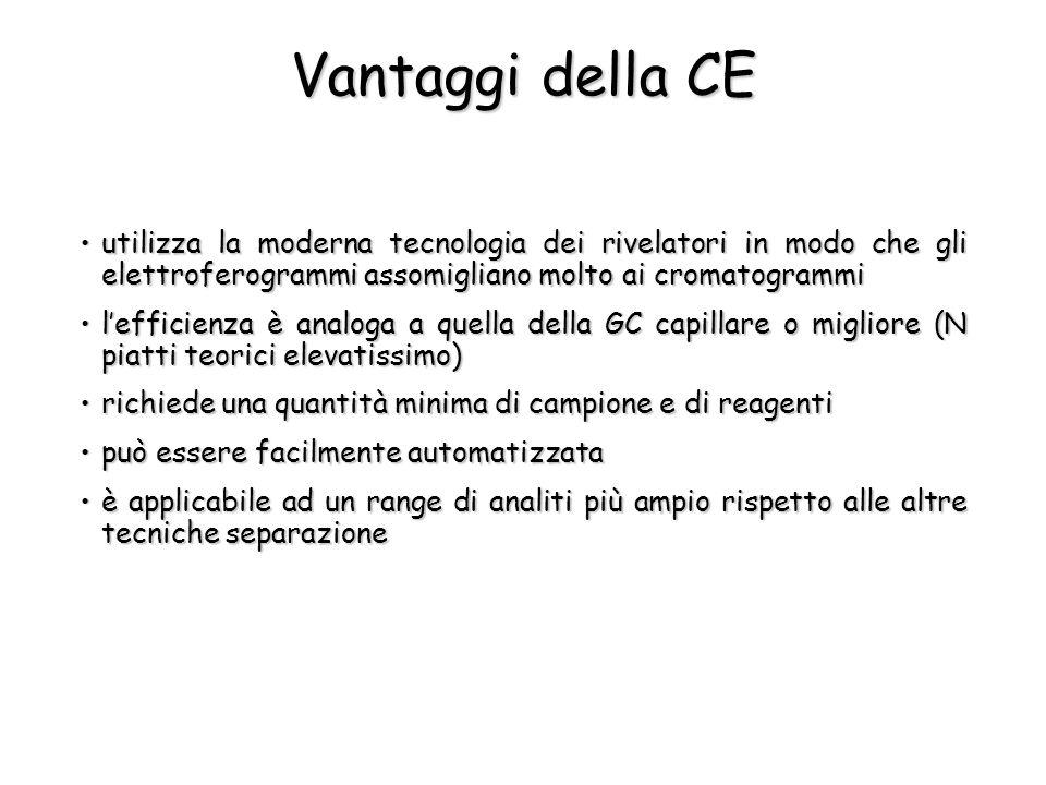 Vantaggi della CE utilizza la moderna tecnologia dei rivelatori in modo che gli elettroferogrammi assomigliano molto ai cromatogrammi.