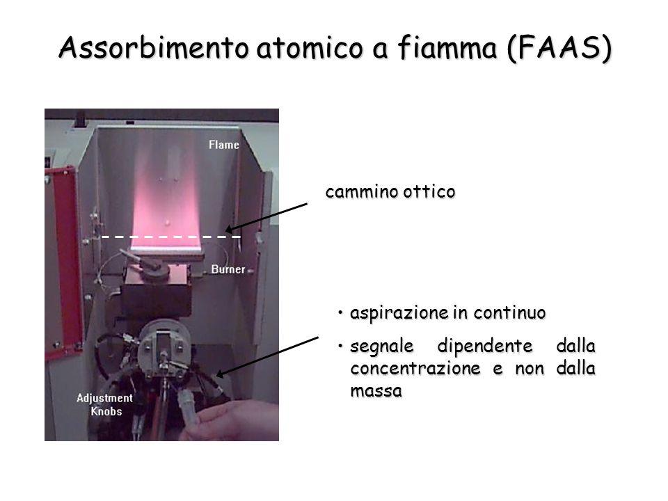 Assorbimento atomico a fiamma (FAAS)