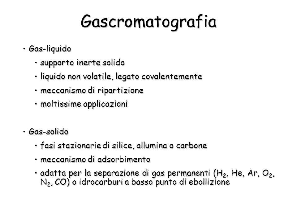 Gascromatografia Gas-liquido supporto inerte solido