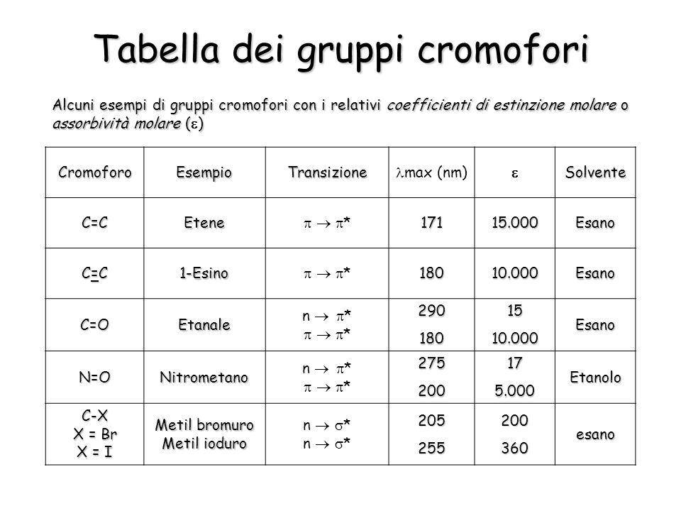 Tabella dei gruppi cromofori