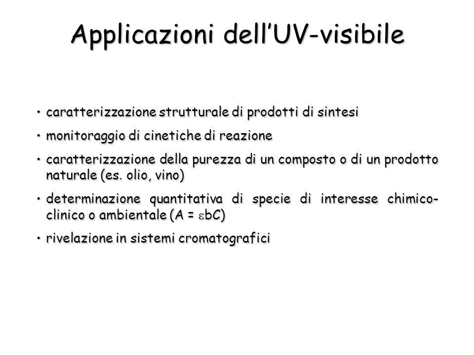 Applicazioni dell'UV-visibile