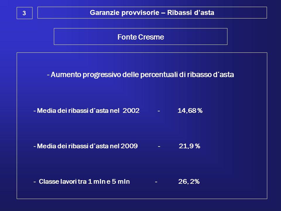 Fonte Cresme - Aumento progressivo delle percentuali di ribasso d'asta