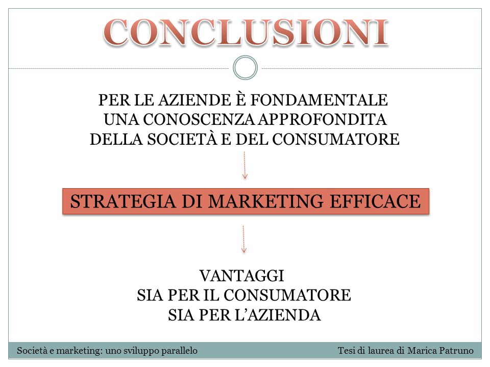 CONCLUSIONI STRATEGIA DI MARKETING EFFICACE