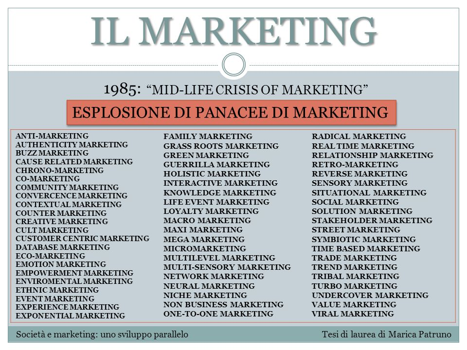 IL MARKETING 1985: ESPLOSIONE DI PANACEE DI MARKETING