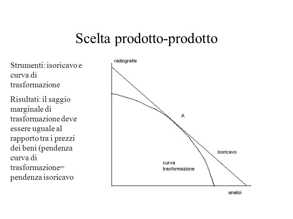 Scelta prodotto-prodotto