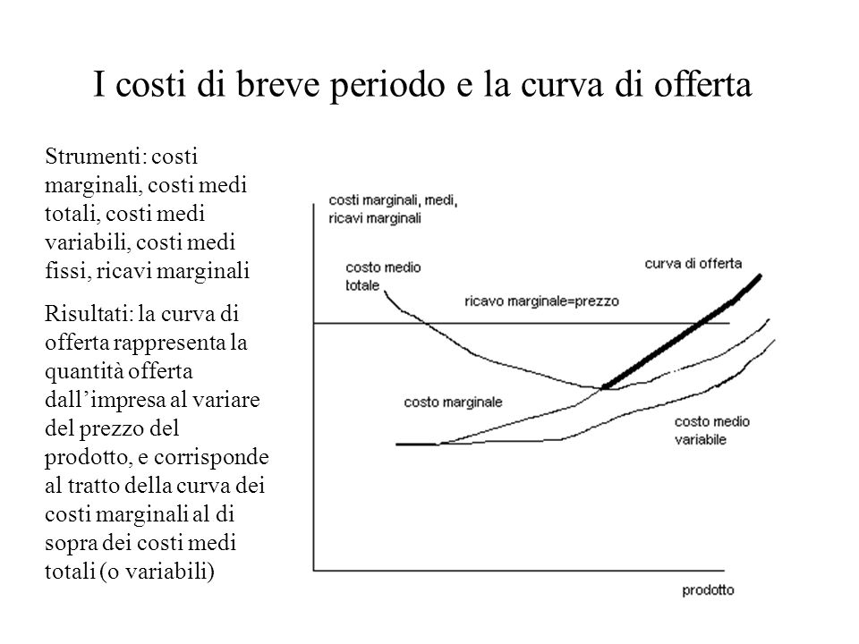 I costi di breve periodo e la curva di offerta