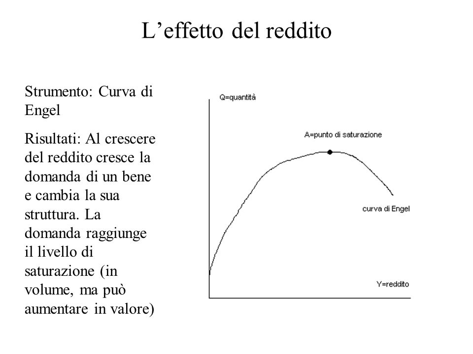 L'effetto del reddito Strumento: Curva di Engel