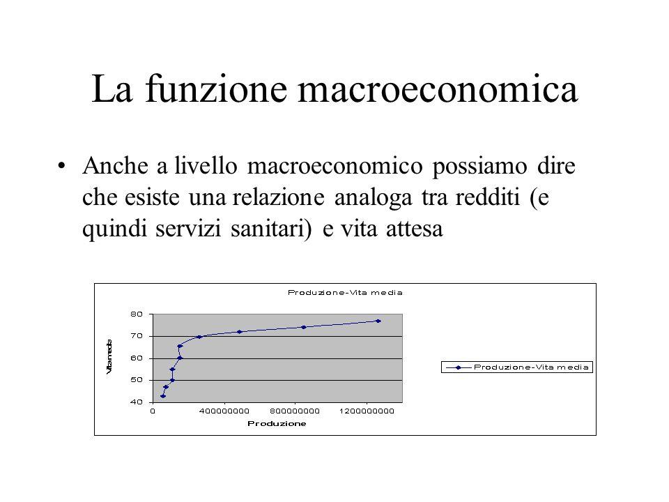 La funzione macroeconomica