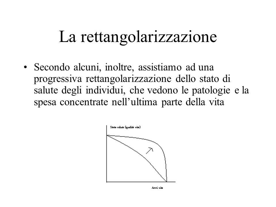 La rettangolarizzazione