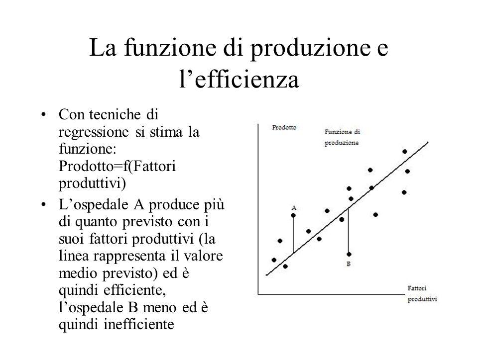 La funzione di produzione e l'efficienza