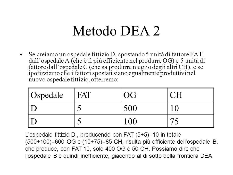 Metodo DEA 2 Ospedale FAT OG CH D 5 500 10 100 75