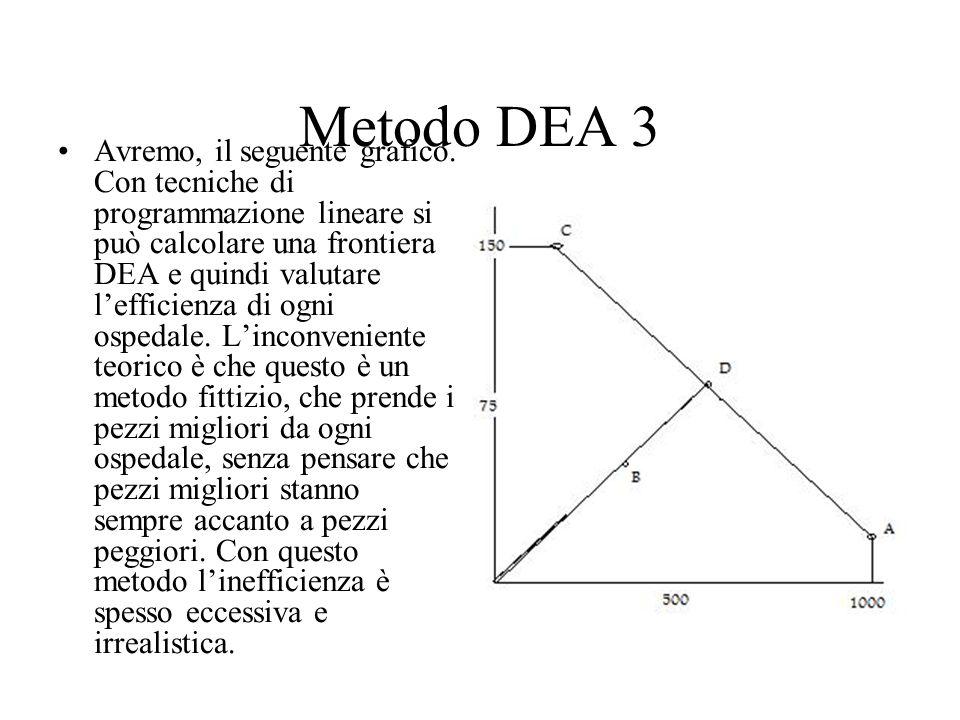 Metodo DEA 3