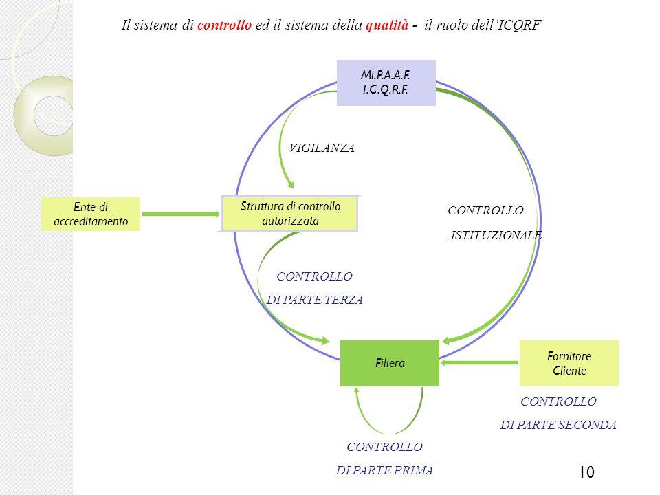 milanoIspettorato centrale della tutela della qualità e della repressione frodi dei prodotti agroalimentari (ICQRF)