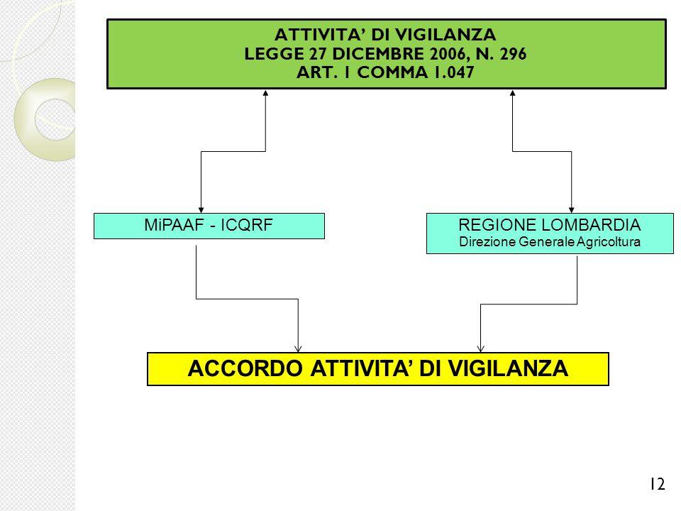ACCORDO ATTIVITA' DI VIGILANZA