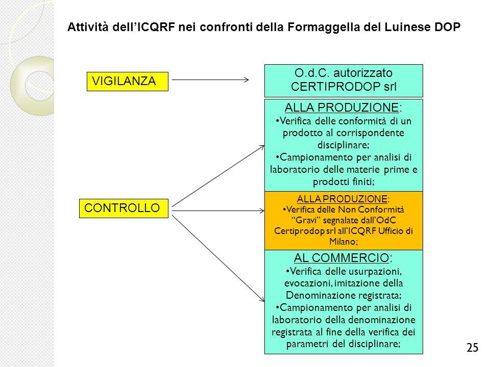 Attività dell'ICQRF nei confronti della Formaggella del Luinese DOP