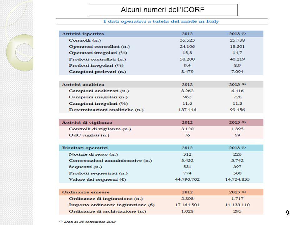Alcuni numeri dell'ICQRF