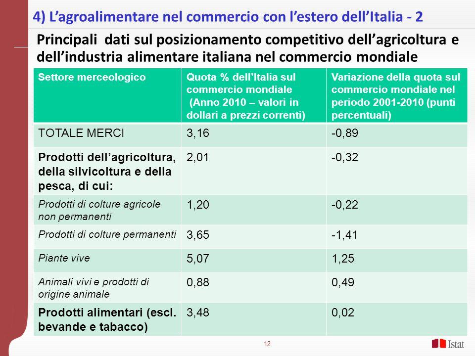 4) L'agroalimentare nel commercio con l'estero dell'Italia - 2