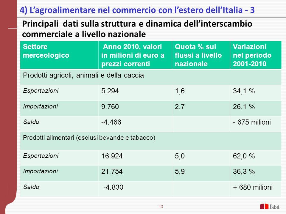 4) L'agroalimentare nel commercio con l'estero dell'Italia - 3
